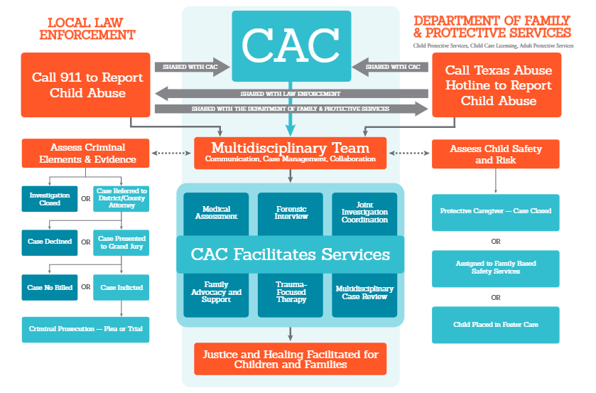 How the CAC Model works.